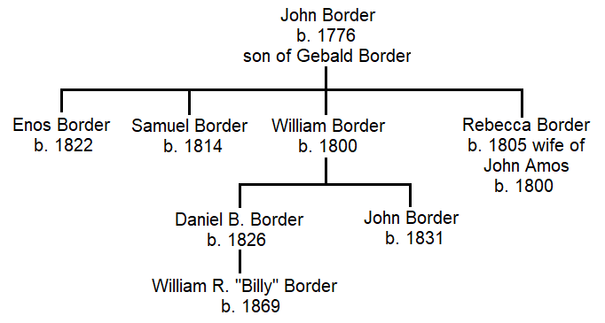 This schematic shows how the gunsmiths in the Border family are related.
